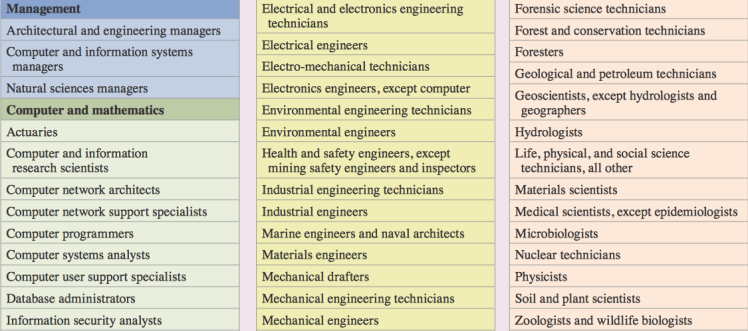 STEM Job Examples.png