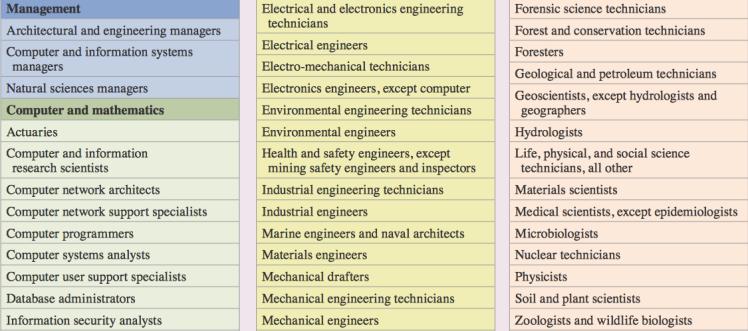 STEM Job Examples.png