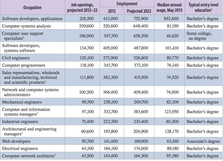 Stem jobs and salaries.png